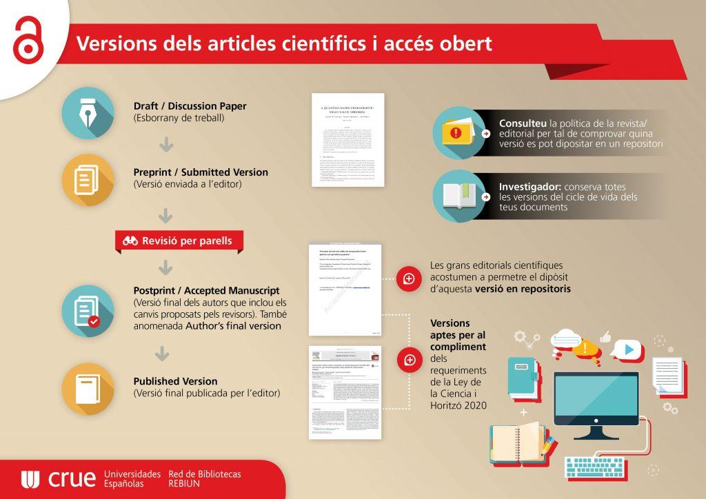 Versions dels articles científics i accés obert