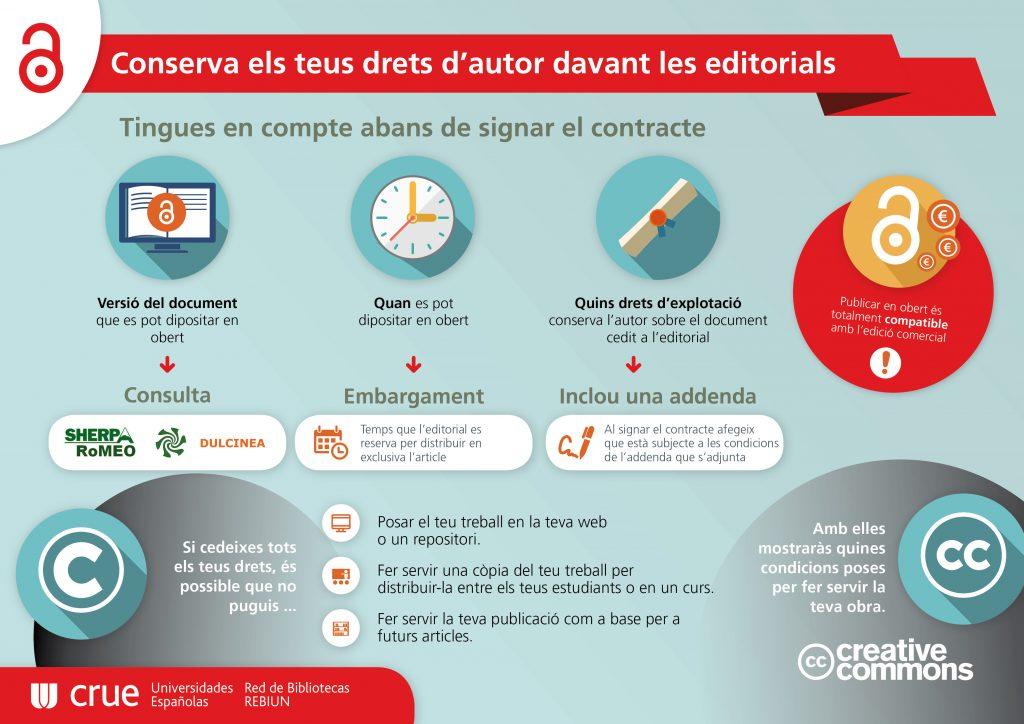Conserva els teus drets d'autor davant les editorials