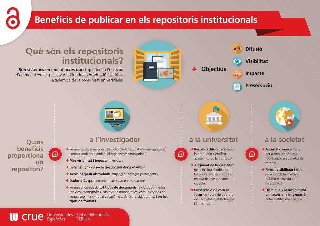 Beneficis de publicar en els repositoris institucionals